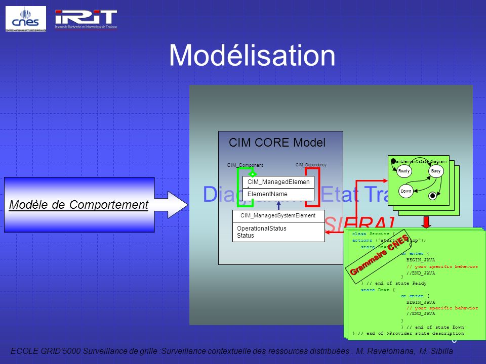 Modélisation Diagramme Etat Transition [IRIT/SIERA] CIM CORE Model